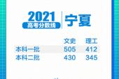 31省区市2021年高考分数线全部出炉!